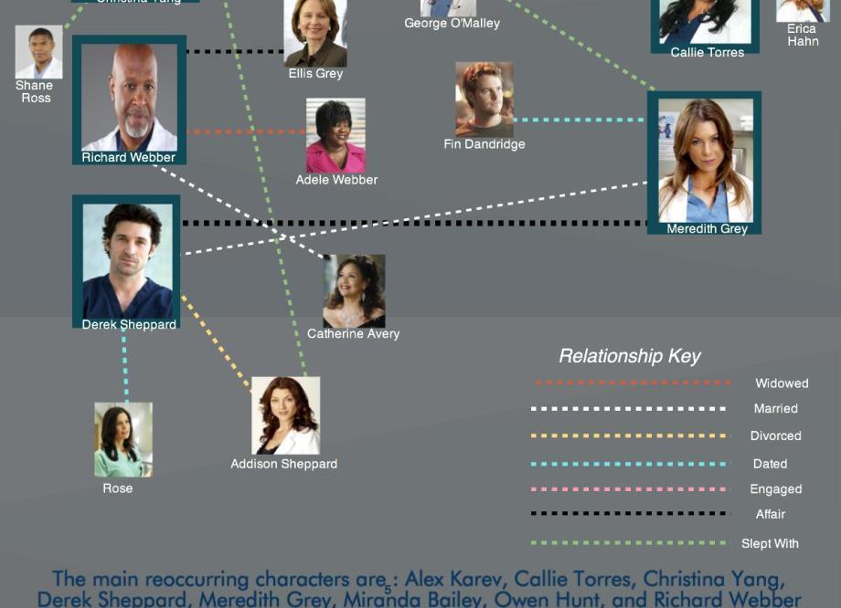 Grey\'s Anatomy Relationship Mapping – mediafandoms